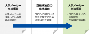 tenken-chart