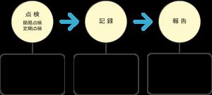 フロン対策の3つの取り組み