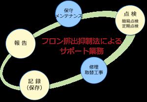 フロン排出抑制機構のサービス